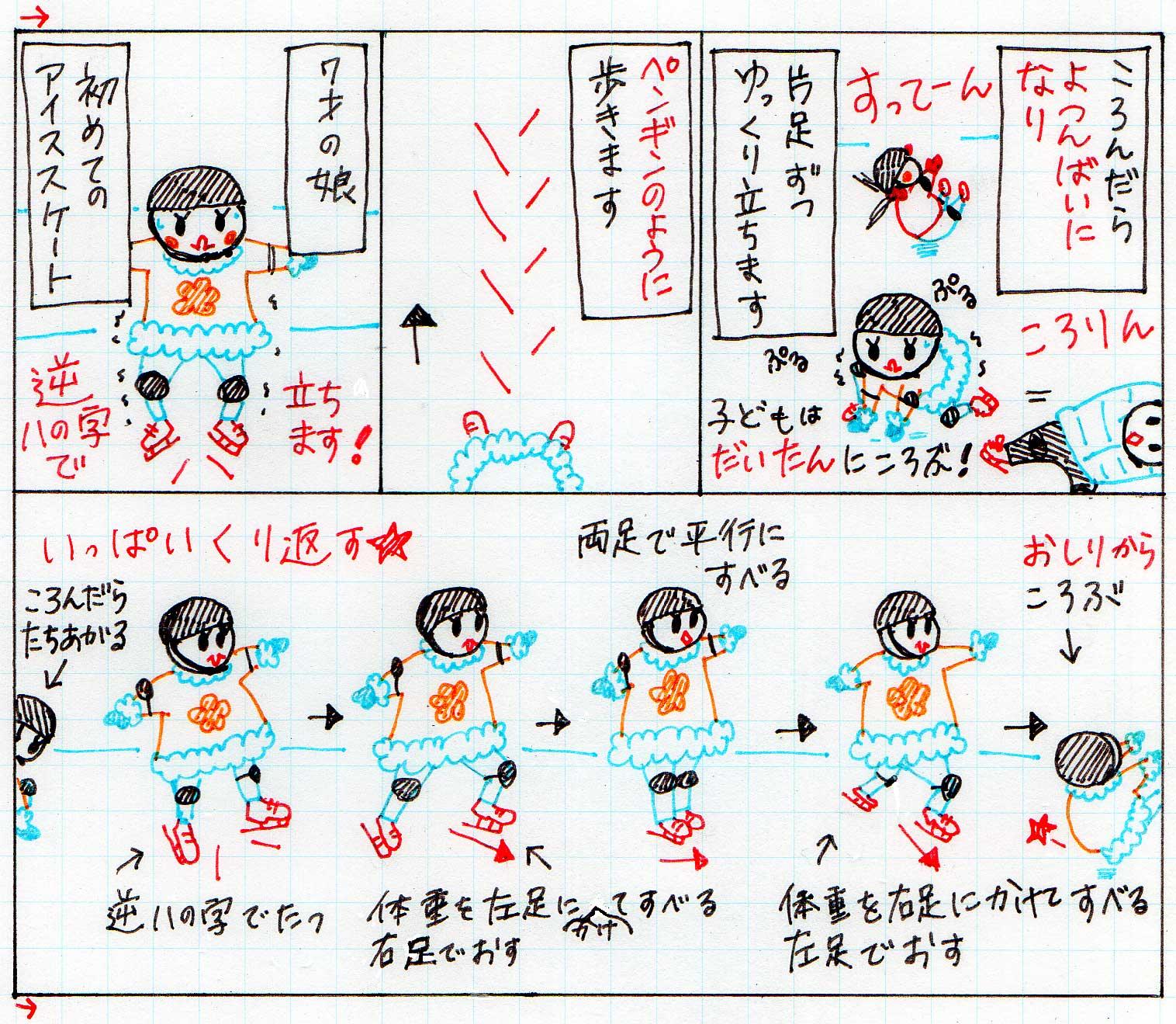 アイススケートの滑り方